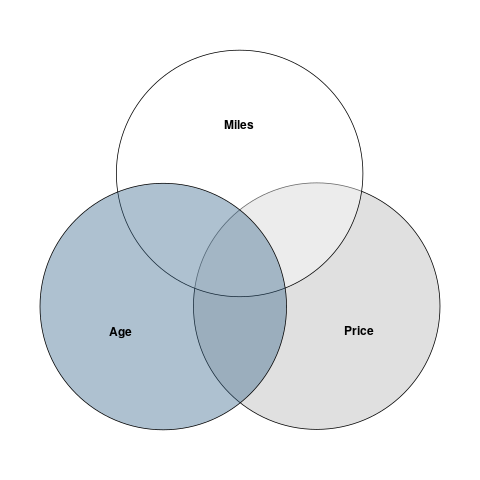 Create Venn Diagram In R Economic Theory Blog