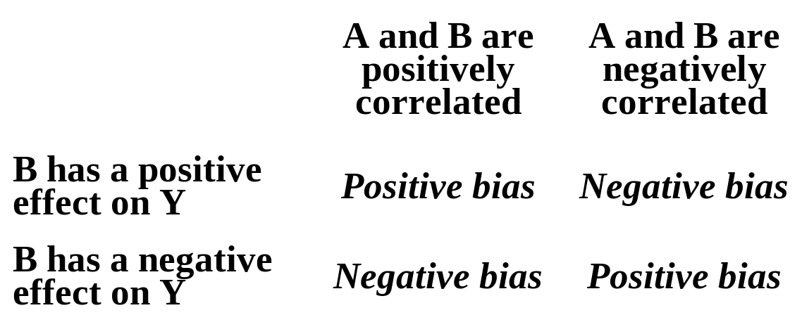 Omitted Variable Bias Explaining The Bias Economic Theory Blog