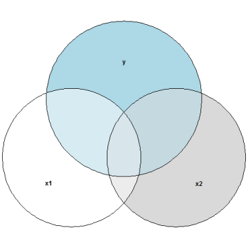 venn_multicollinearity_some