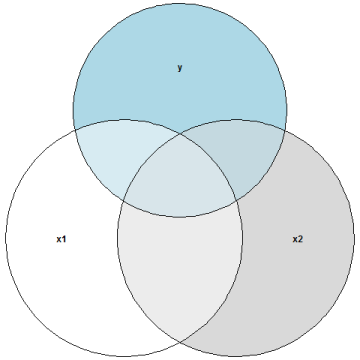 venn_multicollinearity_strong